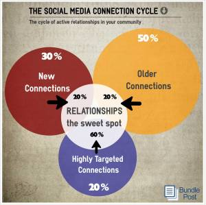 The cycle of engagement with your social media connections