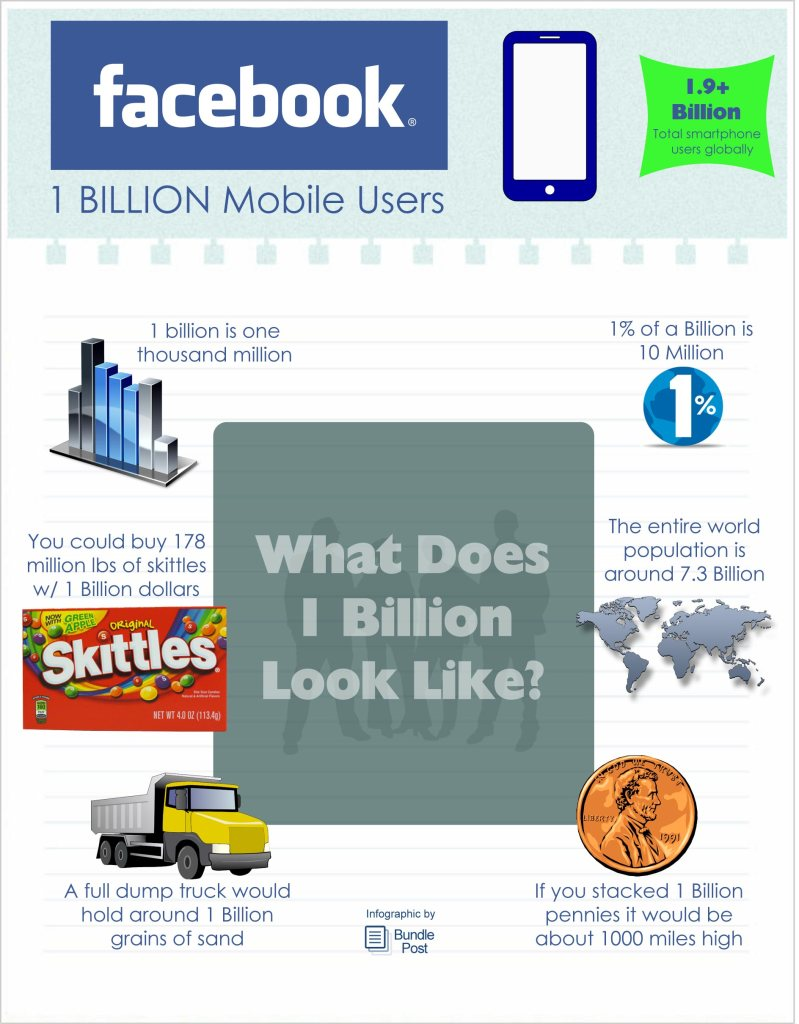 Infographic - 1 Billion Mobile Facebook Users